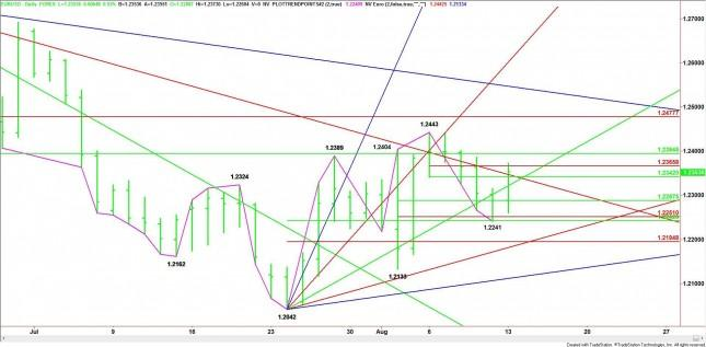 EUR/USD Mid-Session Analysis for August 13, 2012