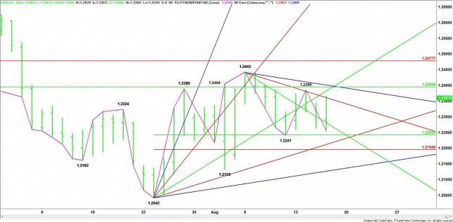 EUR/USD Mid-Session Update for August 16, 2012