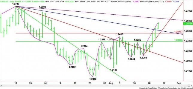 EUR/USD Mid-Session Analysis for August 23, 2012