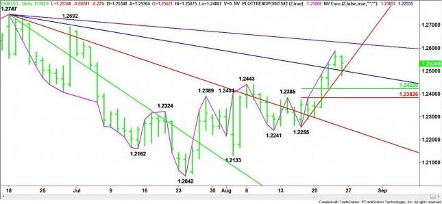 EUR/USD Mid-Session Analysis for August 24, 2012