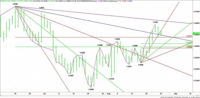 EUR/USD Mid-Session Analysis for August 27, 2012