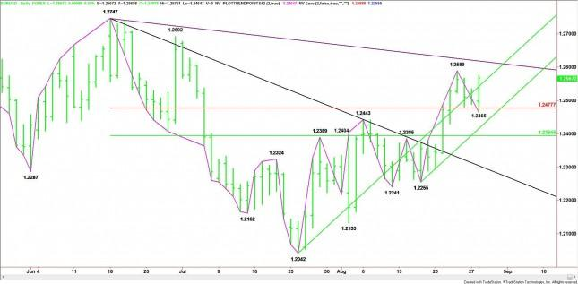EUR/USD Mid-Session Analysis for August 28, 2012