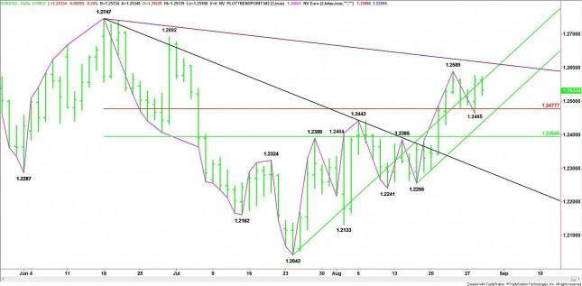 EUR/USD Mid-Session Analysis for August 29, 2012