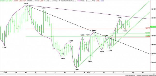 EUR/USD Mid-Session Analysis for August 30, 2012