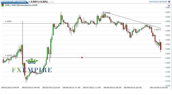 EUR/USD 10 August 2012: Room for Decline