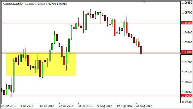 AUD/USD Forecast August 31, 2012, Technical Analysis