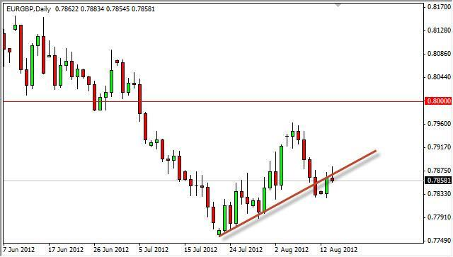 EUR/GBP Forecast August 15, 2012, Technical Analysis