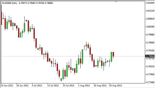 EUR/GBP Forecast August 23, 2012, Technical Analysis
