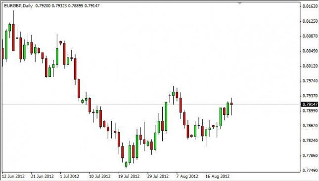 EUR/GBP Forecast August 27, 2012, Technical Analysis