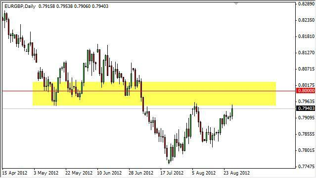 EUR/GBP Forecast August 29, 2012, Technical Analysis