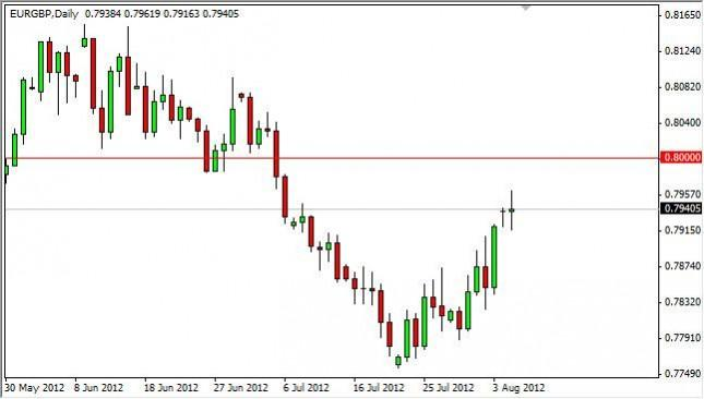 EUR/GBP Forecast August 7, 2012, Technical Analysis