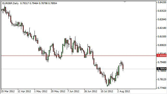 EUR/GBP Forecast August 9, 2012, Technical Analysis