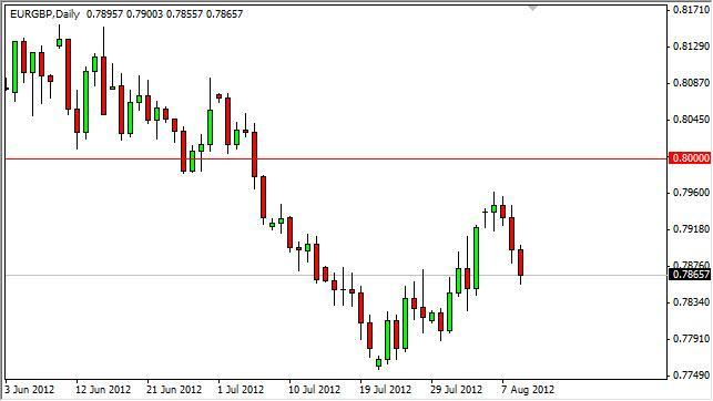 EUR/GBP Forecast August 10, 2012, Technical Analysis