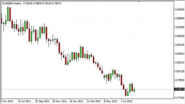 EUR/GBP Forecast for the week of August 20, 2012, Technical Analysis