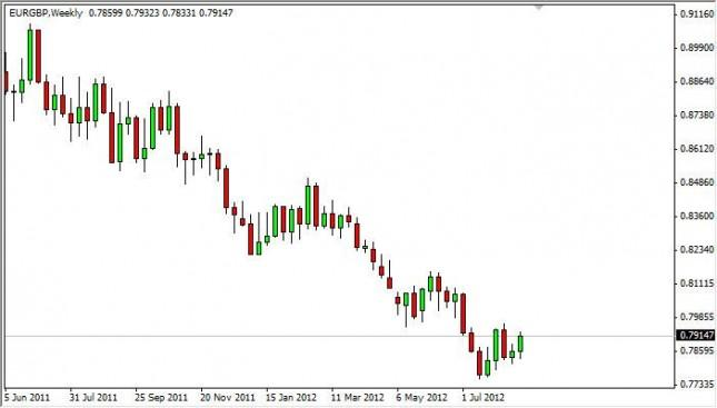 EUR/GBP Forecast for the week of August 27, 2012, Technical Analysis