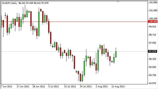 EUR/JPY Forecast August 15, 2012, Technical Analysis