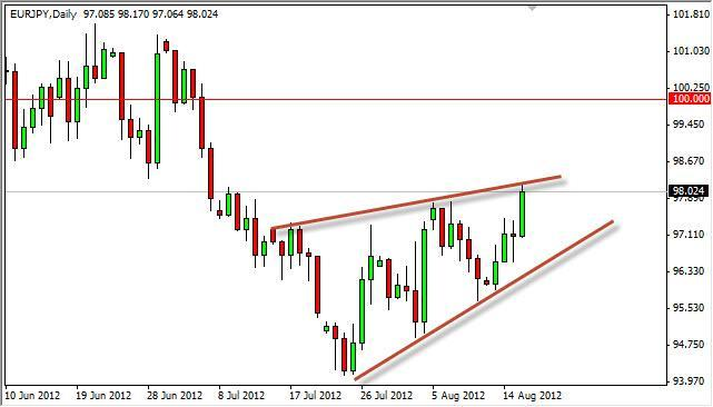 EUR/JPY Forecast August 17, 2012, Technical Analysis