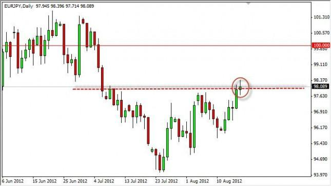 EUR/JPY Forecast August 20, 2012, Technical Analysis