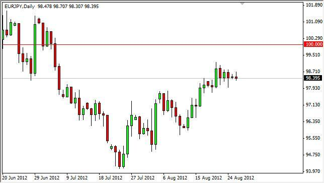 EUR/JPY Forecast August 28, 2012, Technical Analysis