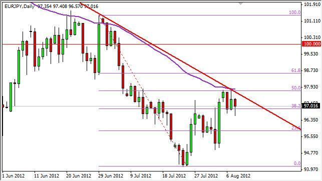 EUR/JPY Forecast August 9, 2012, Technical Analysis