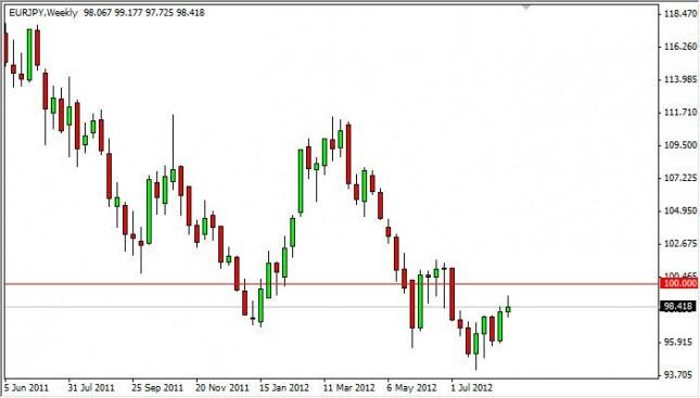 EUR/JPY Forecast for the week of August 27, 2012, Technical Analysis