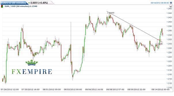 EUR/USD: August 14 2012, Rally Sustainable? For the Short Term