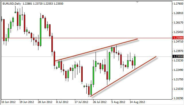 EUR/USD Forecast August 17, 2012, Technical Analysis