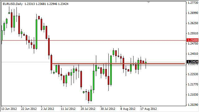 EUR/USD Forecast August 21, 2012, Technical Analysis