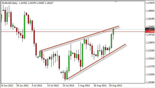 EUR/USD Forecast August 23, 2012, Technical Analysis