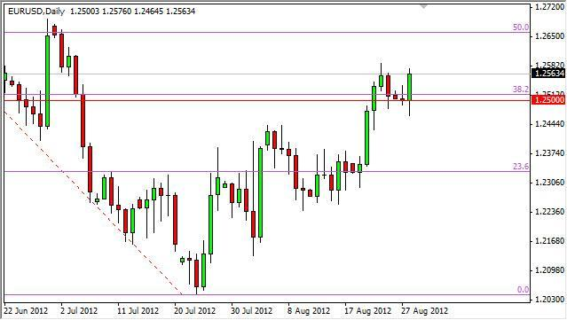 EUR/USD Forecast August 29, 2012, Technical Analysis
