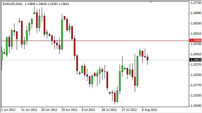 EUR/USD Forecast August 9, 2012, Technical Analysis
