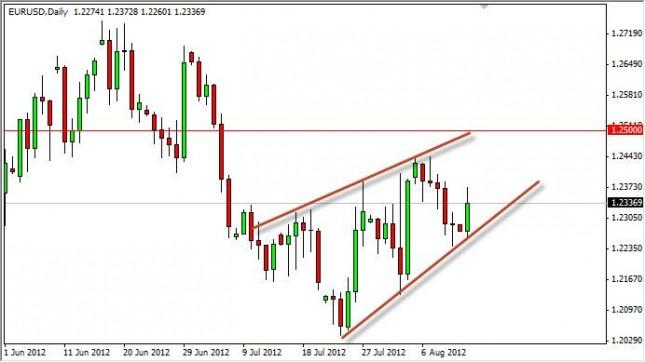 EUR/USD Forecast August 14, 2012, Technical Analysis