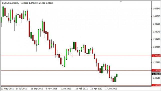 EUR/USD Forecast for the week of August 6, 2012, Technical Analysis