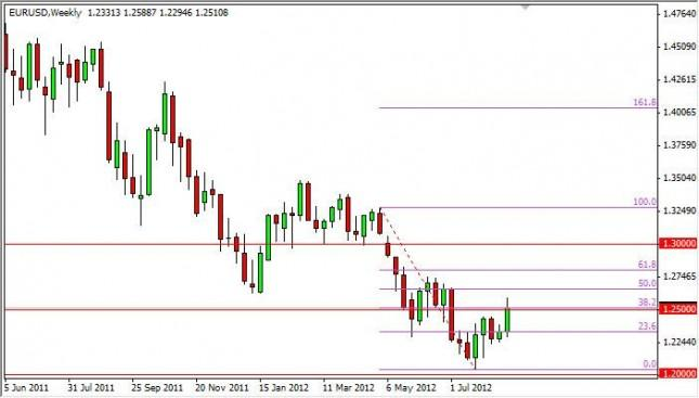 EUR/USD Forecast for the week of August 27, 2012, Technical Analysis