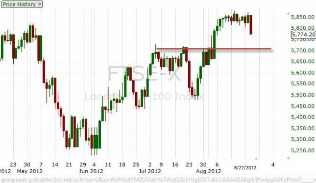 FTSE 100 Index Forecast August 24, 2012, Technical Analysis