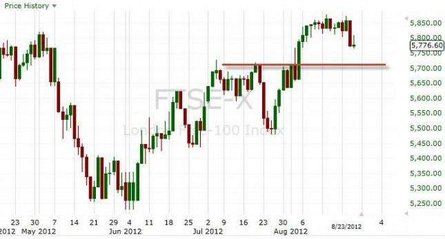 FTSE 100 Index Forecast August 27, 2012, Technical Analysis