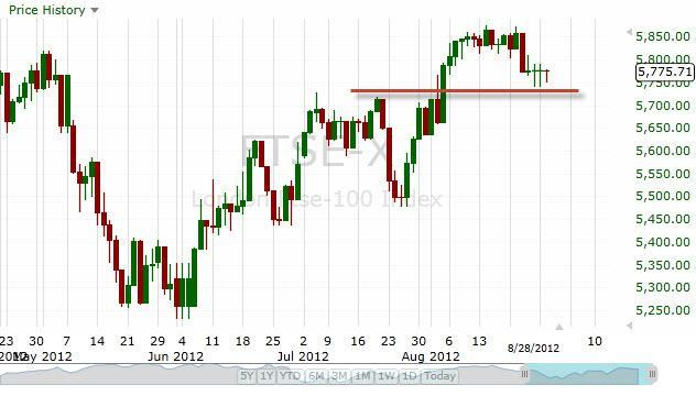 FTSE 100 Index Forecast August 30, 2012, Technical Analysis