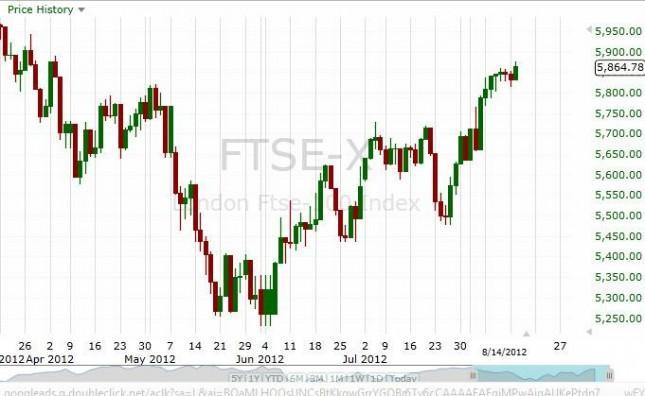 FTSE 100 Forecast August 16, 2012, Technical Analysis