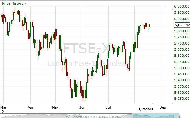 FTSE 100 Forecast August 20, 2012, Technical Analysis