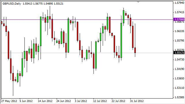 GBP/USD Forecast August 3, 2012, Technical Analysis