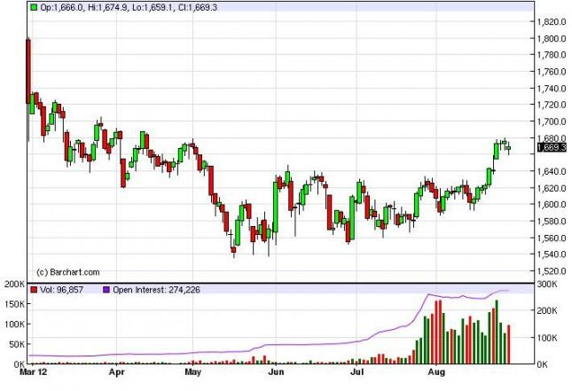 Gold Prices August 29, 2012, Technical