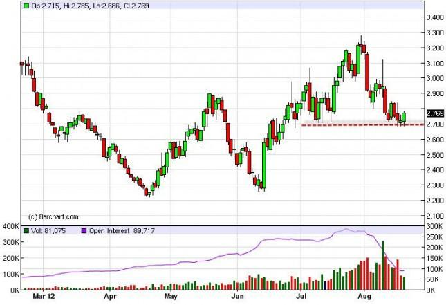 Natural Gas Forecast August 21, 2012, Technical Analysis