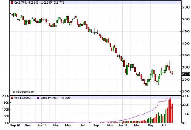 Natural Gas Forecast for the week of August 20, 2012, Technical Analysis