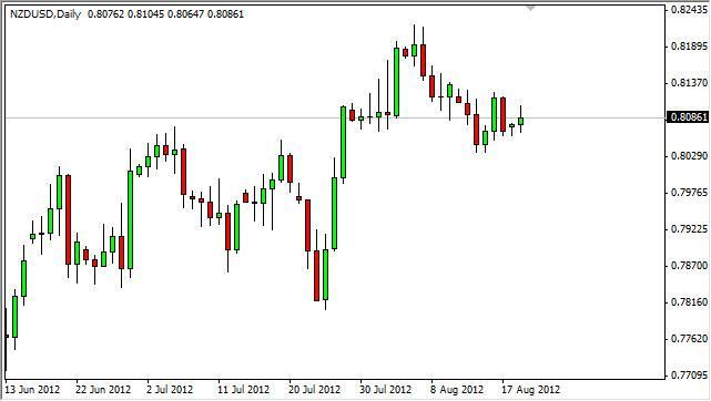 NZD/USD Forecast August 21, 2102, Technical Analysis