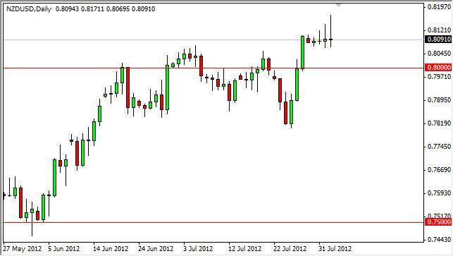 NZD/USD Forecast August 3, 2012, Technical Analysis