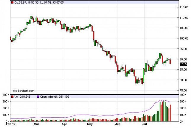 Crude Oil Prices August 1, 2012, Technical