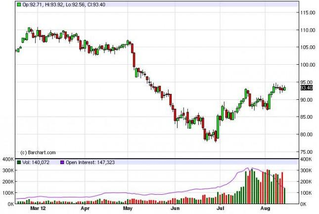 Crude Oil Prices August 15, 2012, Technical