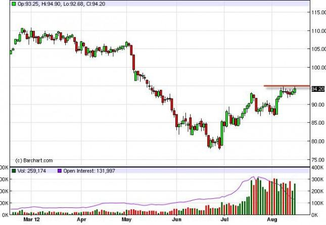 Crude Oil Prices August 16, 2012, Technical Analysis