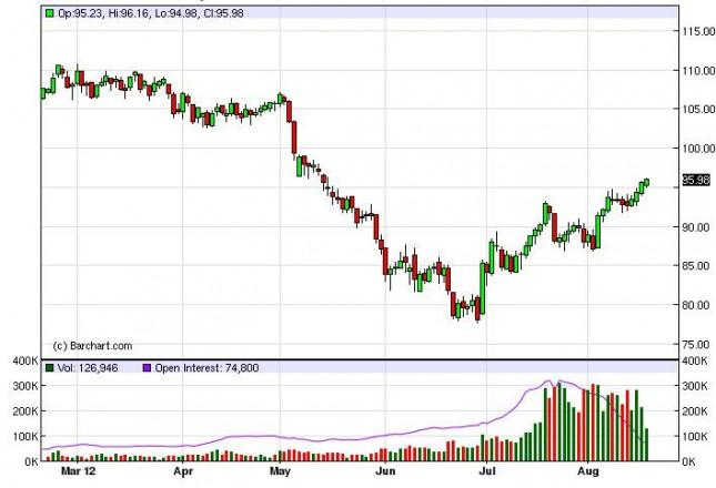 Crude Oil Prices August 20, 2012, Technical
