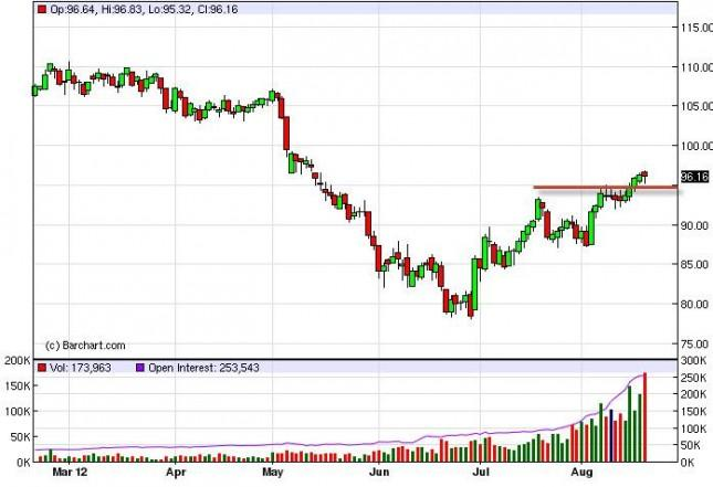 Crude Oil Prices August 21, 2012, Technical